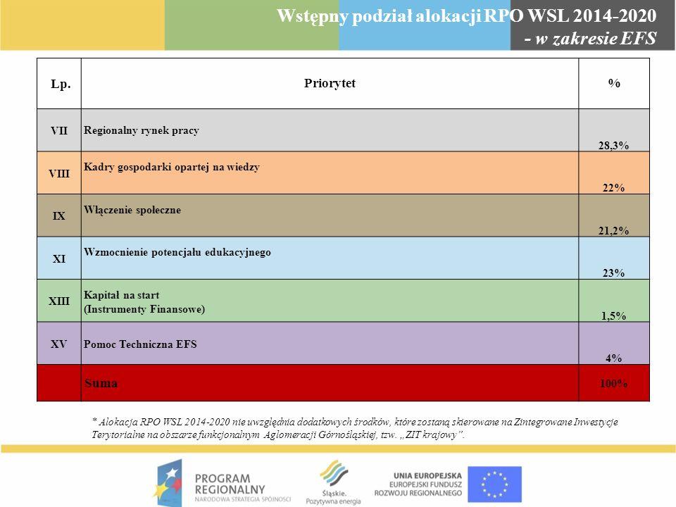 Wstępny podział alokacji RPO WSL 2014-2020 - w zakresie EFS