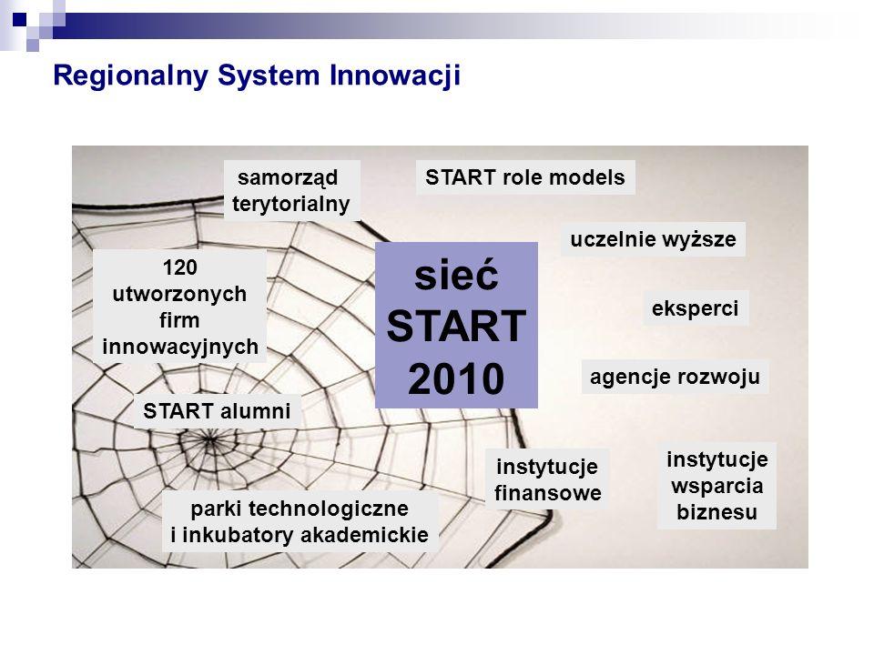 Regionalny System Innowacji