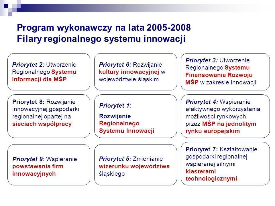 Program wykonawczy na lata 2005-2008 Filary regionalnego systemu innowacji