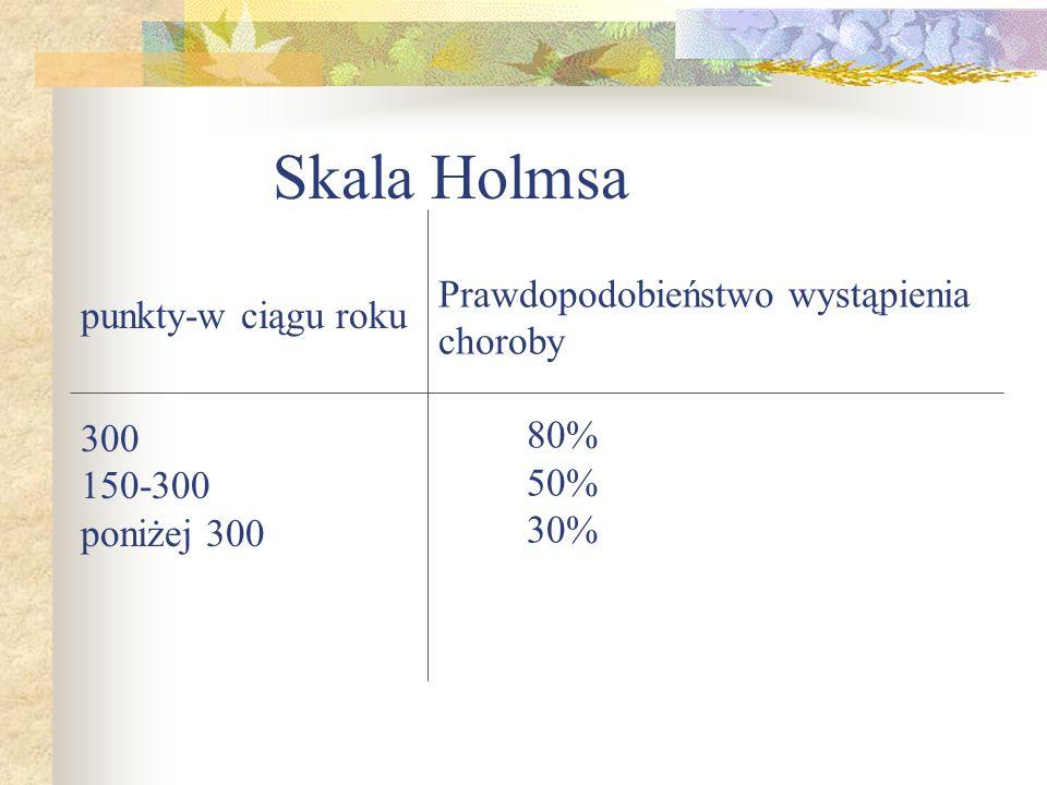 Skala Holmsa punkty-w ciągu roku 300 150-300 poniżej 300