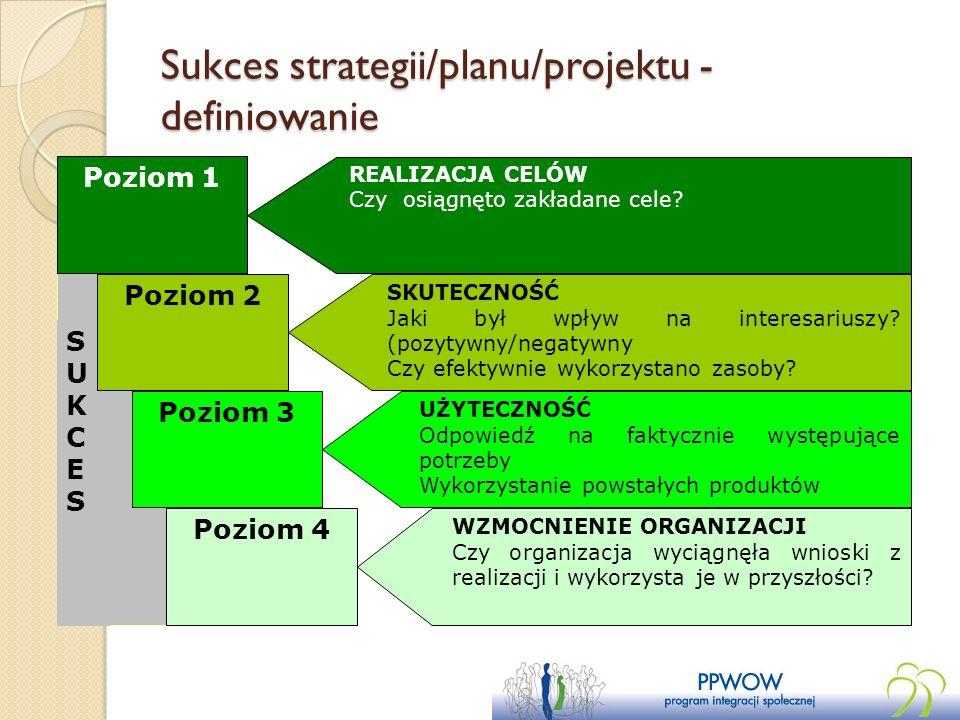 Sukces strategii/planu/projektu - definiowanie