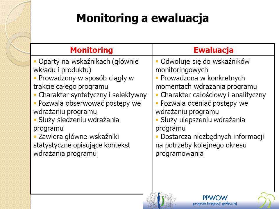 Monitoring a ewaluacja