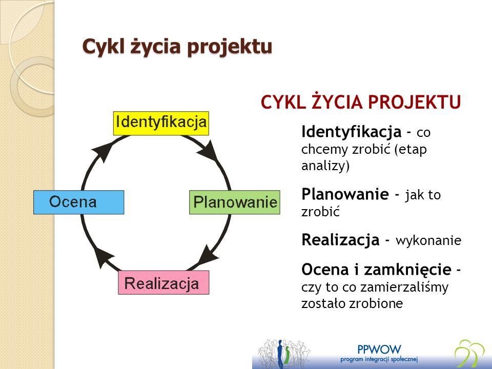 Cykl życia projektu CYKL ŻYCIA PROJEKTU