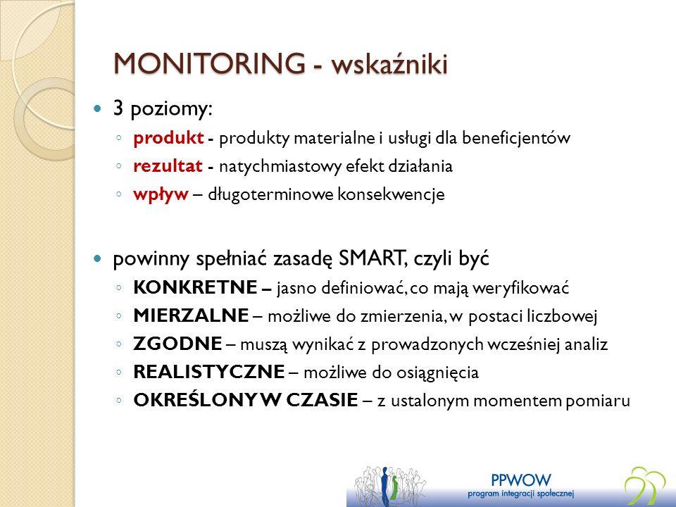 MONITORING - wskaźniki