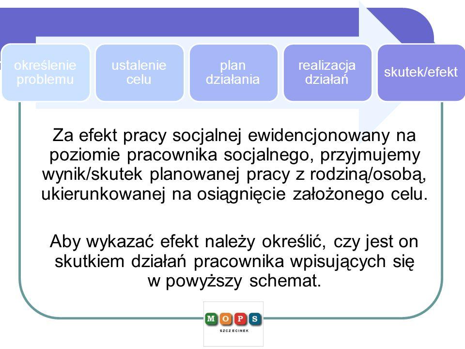 określenie problemu ustalenie celu. plan działania. realizacja działań. skutek/efekt.