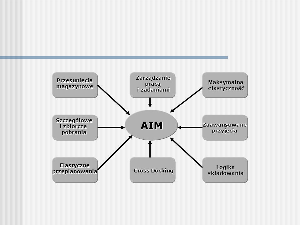 AIM Zarządzanie Przesunięcia pracą Maksymalna magazynowe i zadaniami