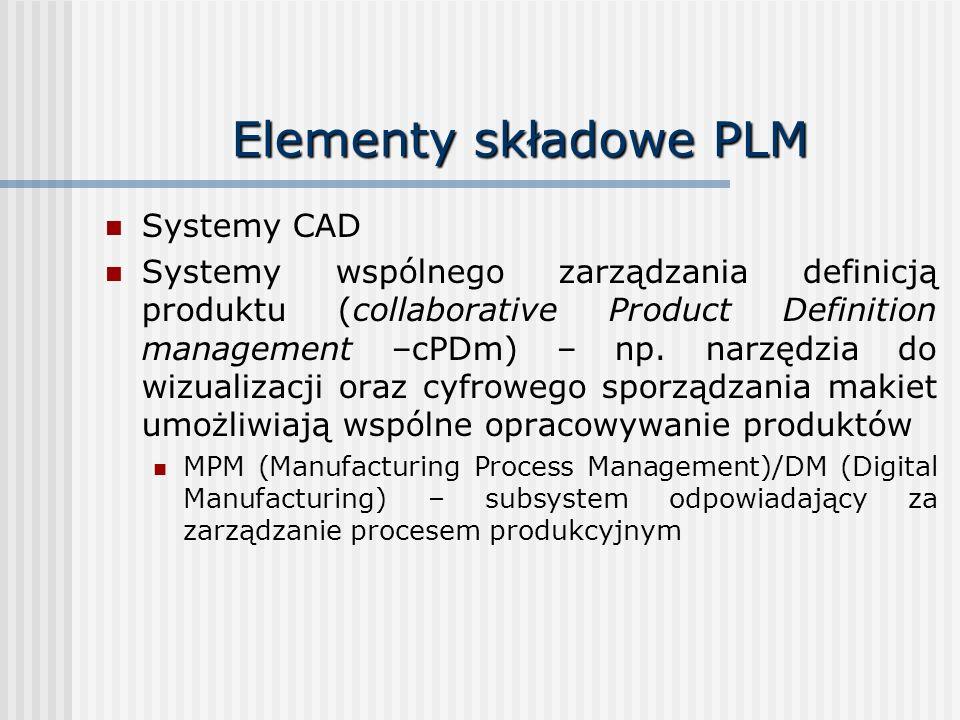 Elementy składowe PLM Systemy CAD