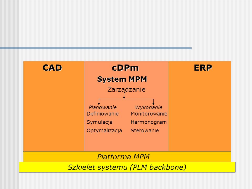 CAD cDPm ERP System MPM Platforma MPM Szkielet systemu (PLM backbone)