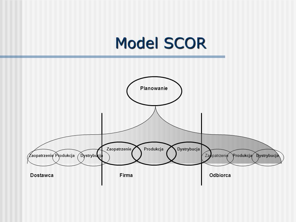 Model SCOR Planowanie Firma Dostawca Odbiorca Zaopatrzenie Produkcja