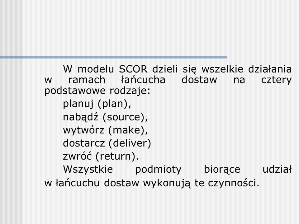 W modelu SCOR dzieli się wszelkie działania w ramach łańcucha dostaw na cztery podstawowe rodzaje: