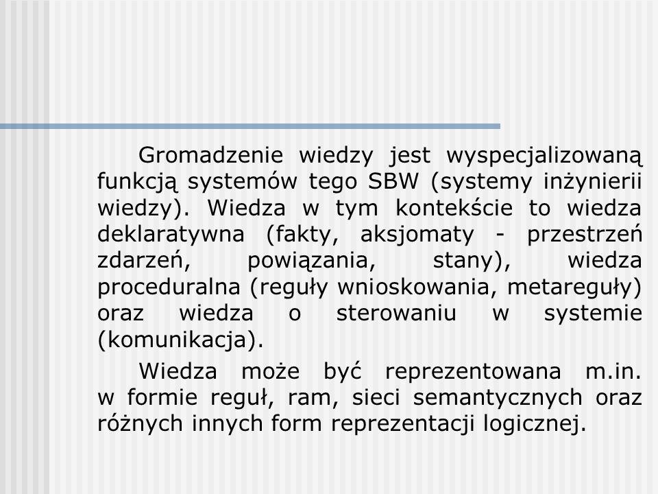 Gromadzenie wiedzy jest wyspecjalizowaną funkcją systemów tego SBW (systemy inżynierii wiedzy). Wiedza w tym kontekście to wiedza deklaratywna (fakty, aksjomaty - przestrzeń zdarzeń, powiązania, stany), wiedza proceduralna (reguły wnioskowania, metareguły) oraz wiedza o sterowaniu w systemie (komunikacja).