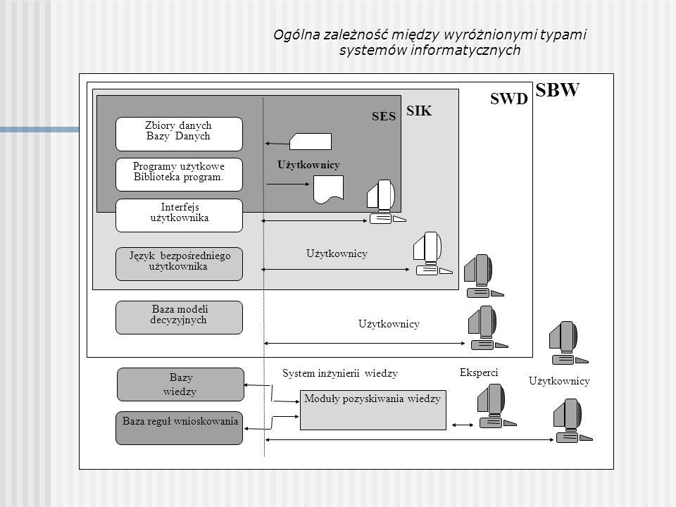 SBW SWD SIK Ogólna zależność między wyróżnionymi typami