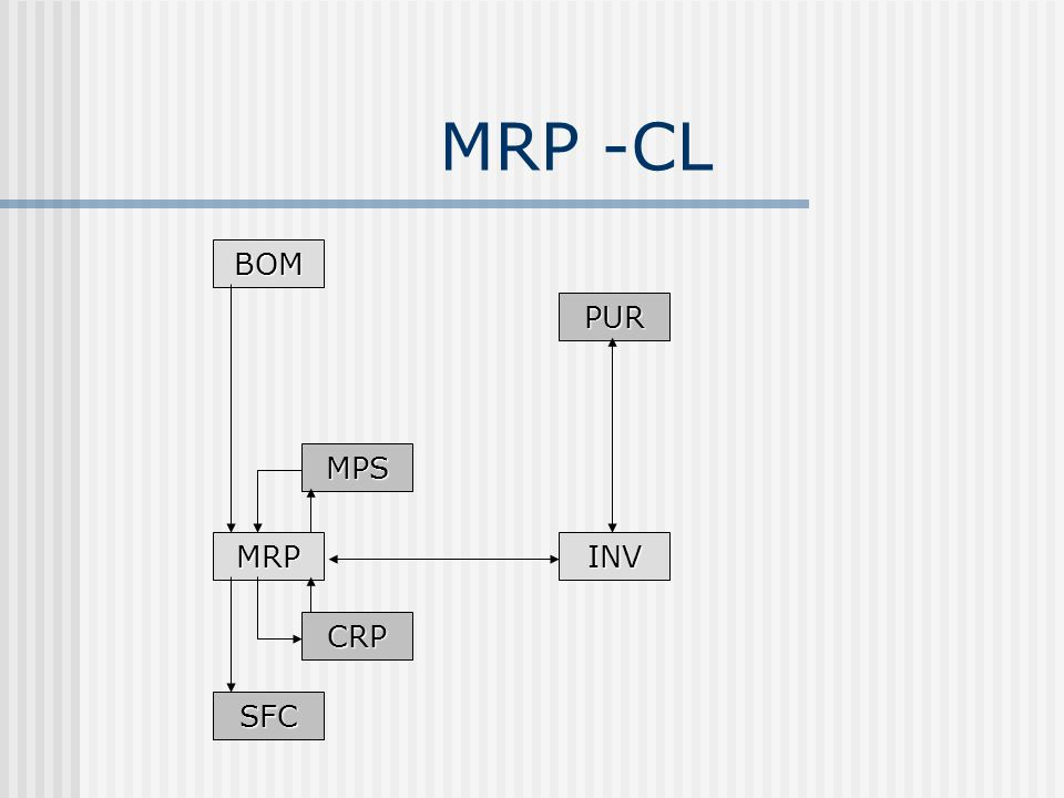 MRP -CL BOM PUR MPS MRP INV CRP SFC