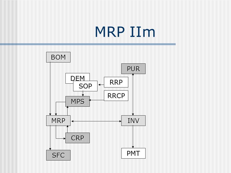 MRP IIm BOM PUR DEM RRP SOP RRCP MPS MRP INV CRP PMT SFC