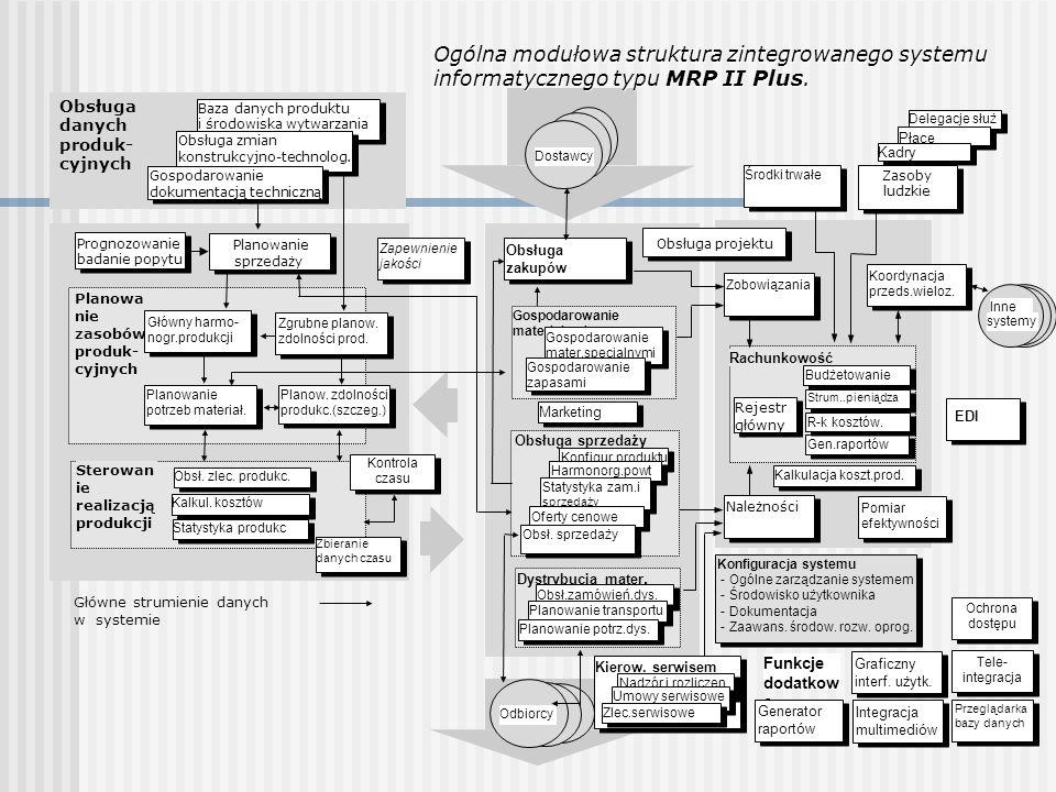 Ogólna modułowa struktura zintegrowanego systemu