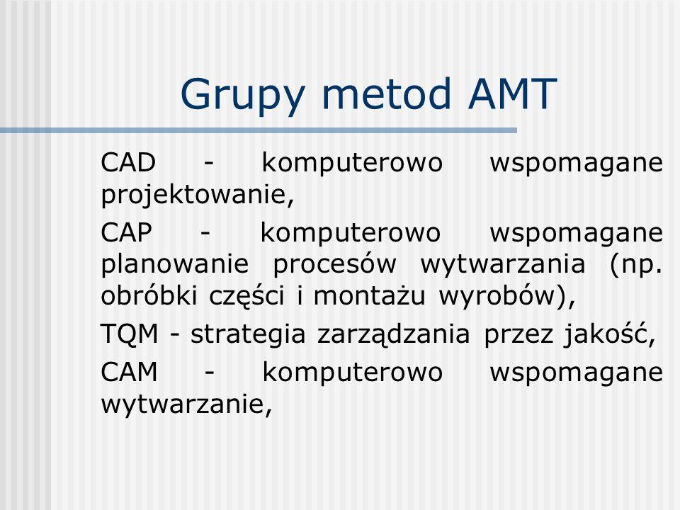 Grupy metod AMT CAD - komputerowo wspomagane projektowanie,