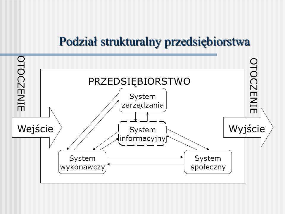Podział strukturalny przedsiębiorstwa
