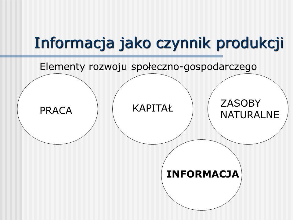 Informacja jako czynnik produkcji