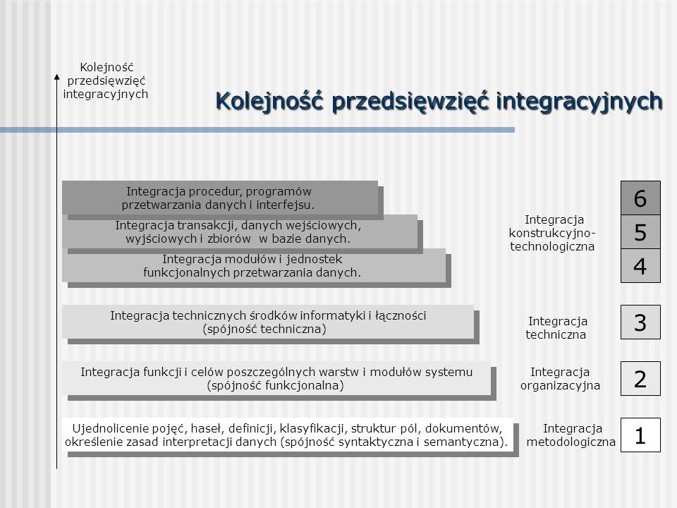 Kolejność przedsięwzięć integracyjnych