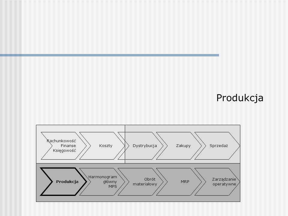 Produkcja Rachunkowość Finanse Księgowość Koszty Dystrybucja Zakupy