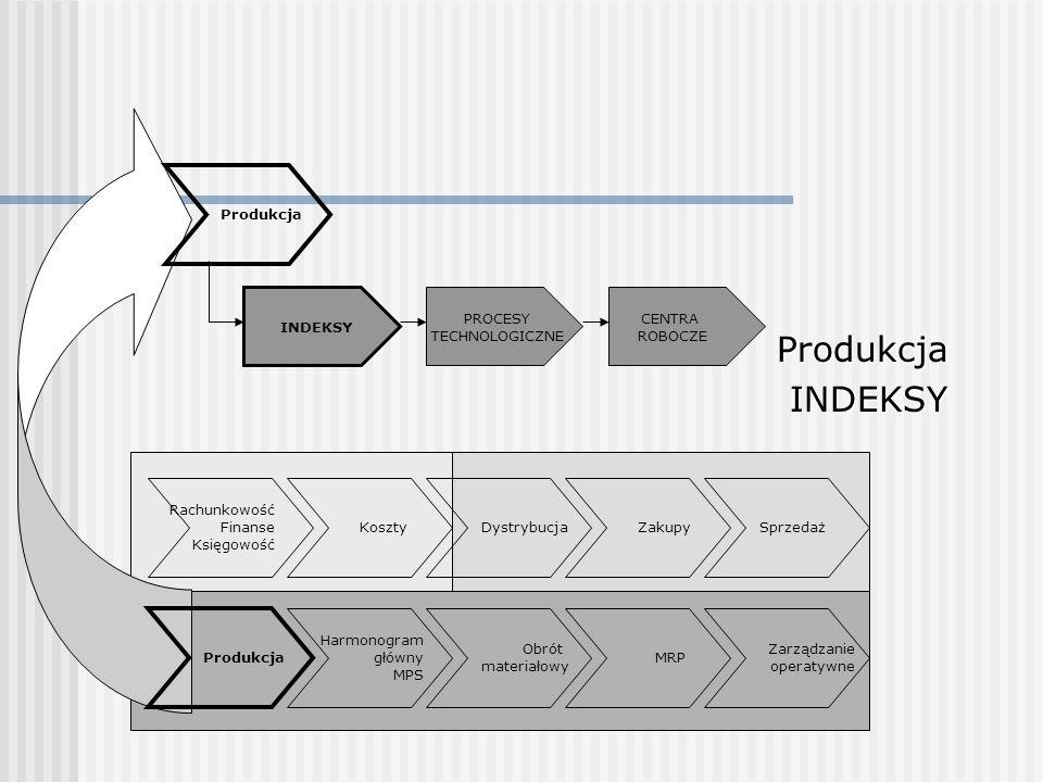 Produkcja INDEKSY Produkcja PROCESY TECHNOLOGICZNE CENTRA ROBOCZE