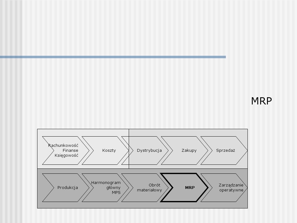 MRP Rachunkowość Finanse Księgowość Koszty Dystrybucja Zakupy Sprzedaż