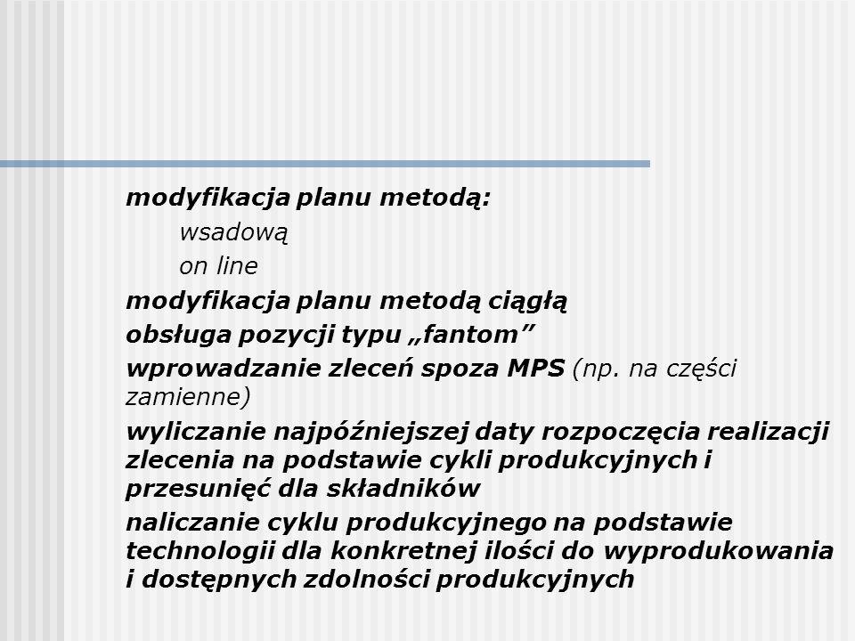 modyfikacja planu metodą: