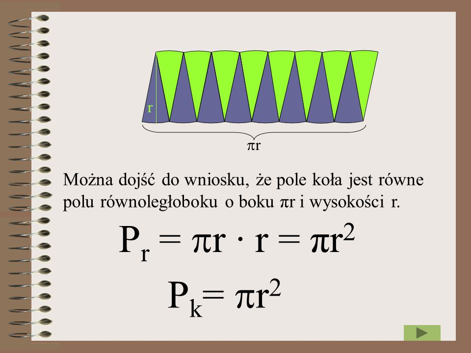 r r. Można dojść do wniosku, że pole koła jest równe polu równoległoboku o boku πr i wysokości r.