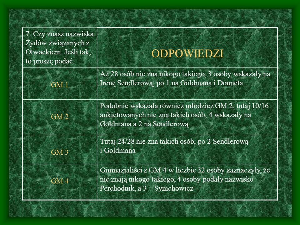 7. Czy znasz nazwiska Żydów związanych z Otwockiem