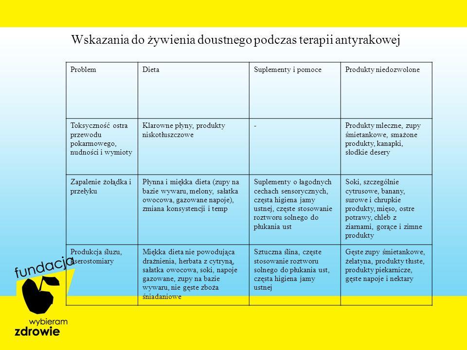 Wskazania do żywienia doustnego podczas terapii antyrakowej