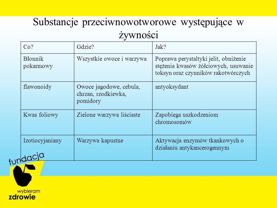 Substancje przeciwnowotworowe występujące w żywności