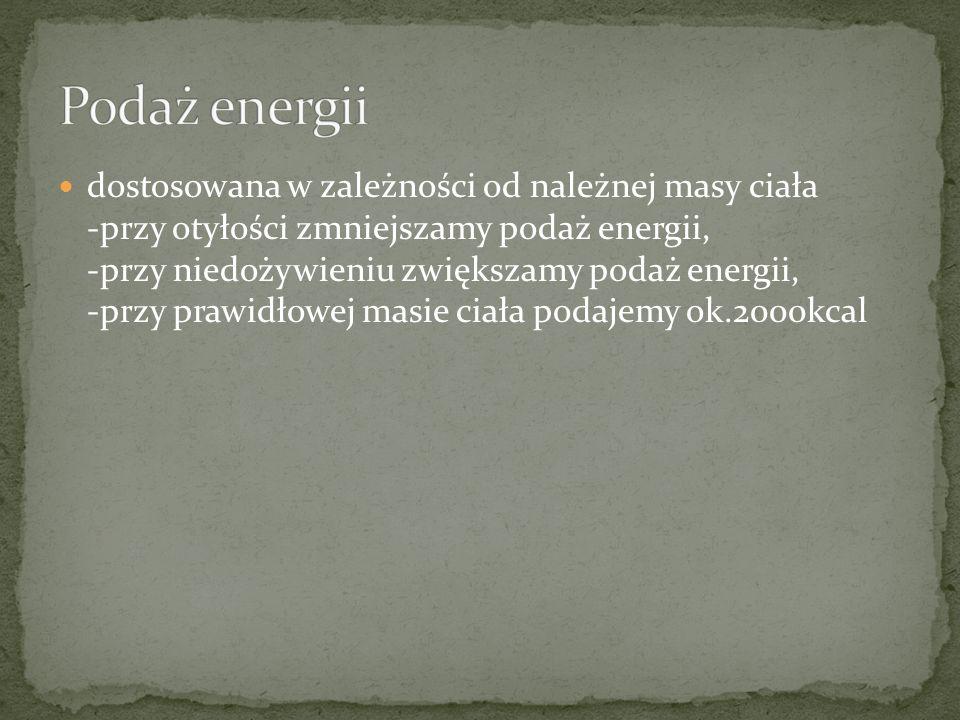 Podaż energii