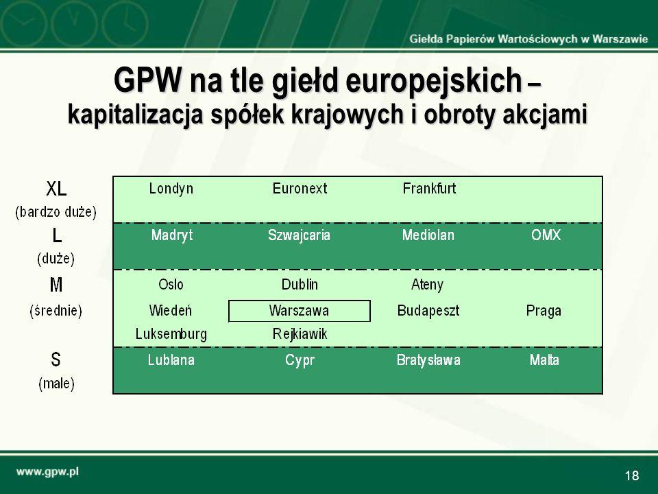 GPW na tle giełd europejskich – kapitalizacja spółek krajowych i obroty akcjami
