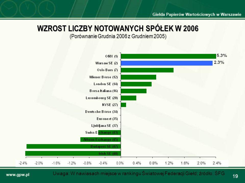 WZROST LICZBY NOTOWANYCH SPÓŁEK W 2006 (Porównanie Grudnia 2006 z Grudniem 2005)