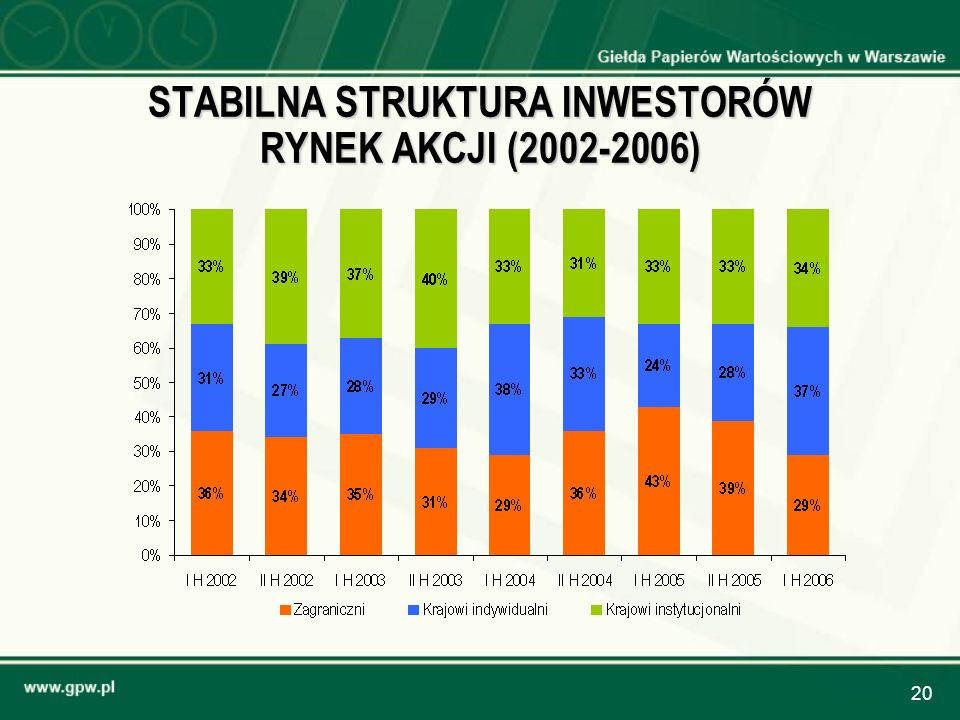 STABILNA STRUKTURA INWESTORÓW RYNEK AKCJI (2002-2006)