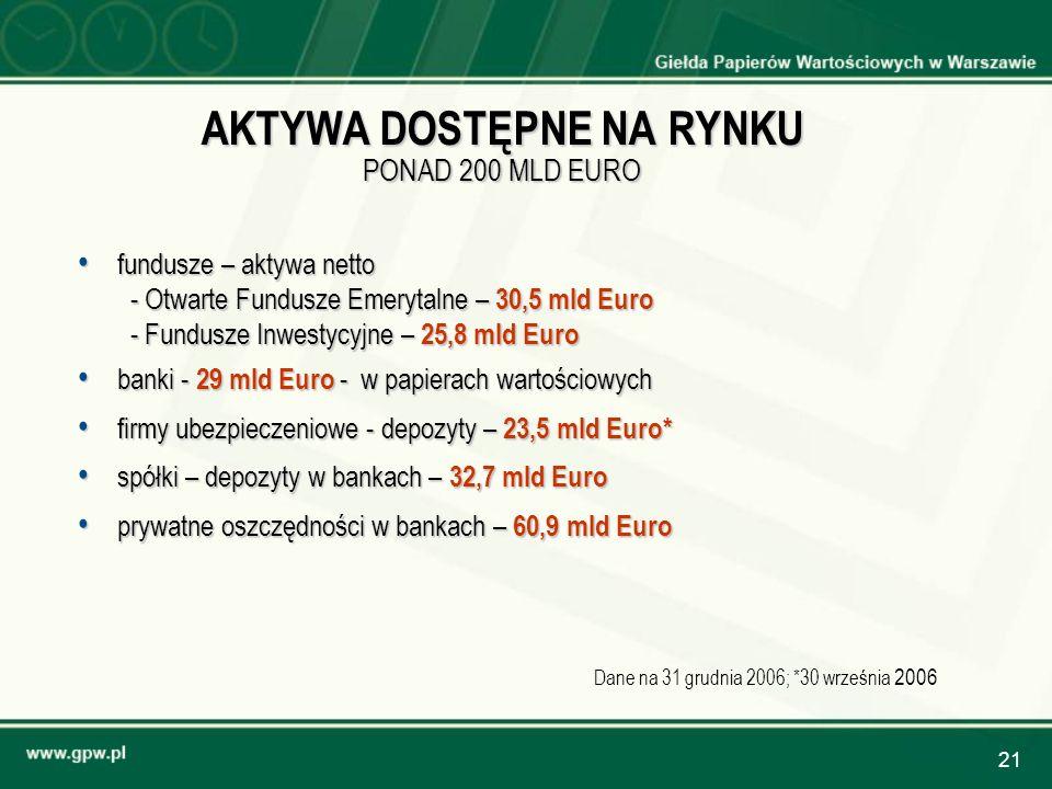 AKTYWA DOSTĘPNE NA RYNKU PONAD 200 MLD EURO
