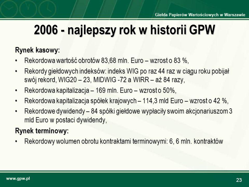 2006 - najlepszy rok w historii GPW