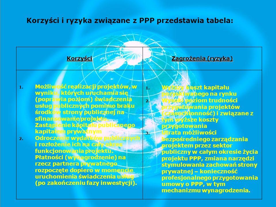 Korzyści i ryzyka związane z PPP przedstawia tabela: