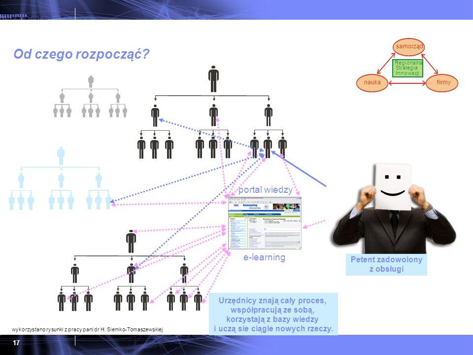 Od czego rozpocząć portal wiedzy e-learning