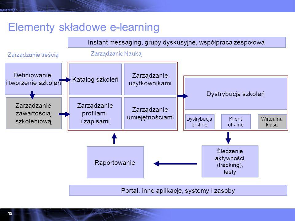 Elementy składowe e-learning