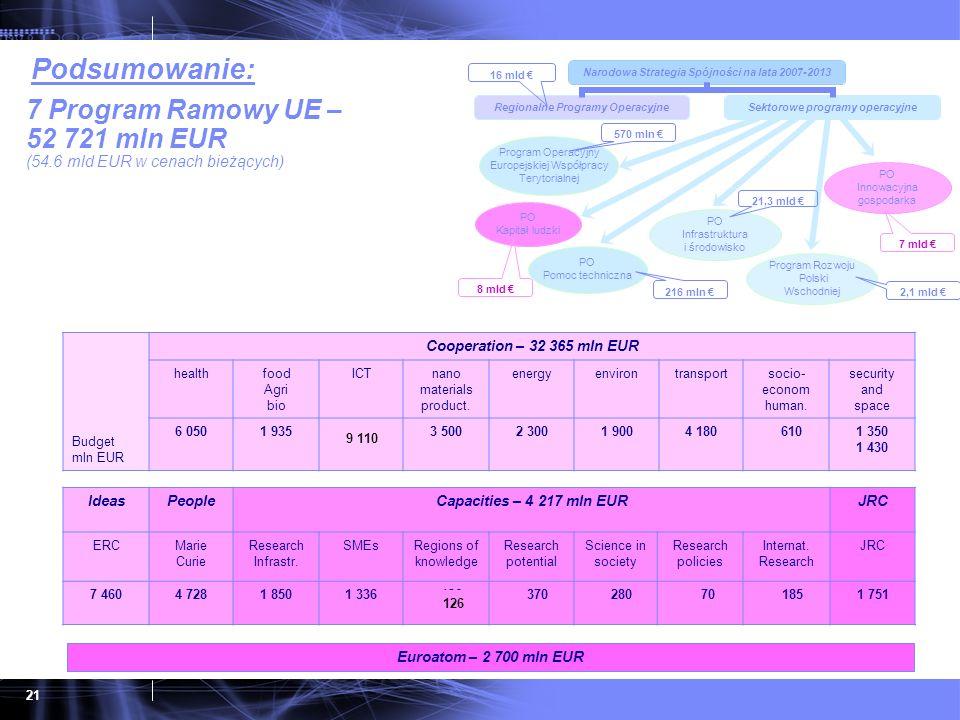 7 Program Ramowy UE – 52 721 mln EUR (54.6 mld EUR w cenach bieżących)