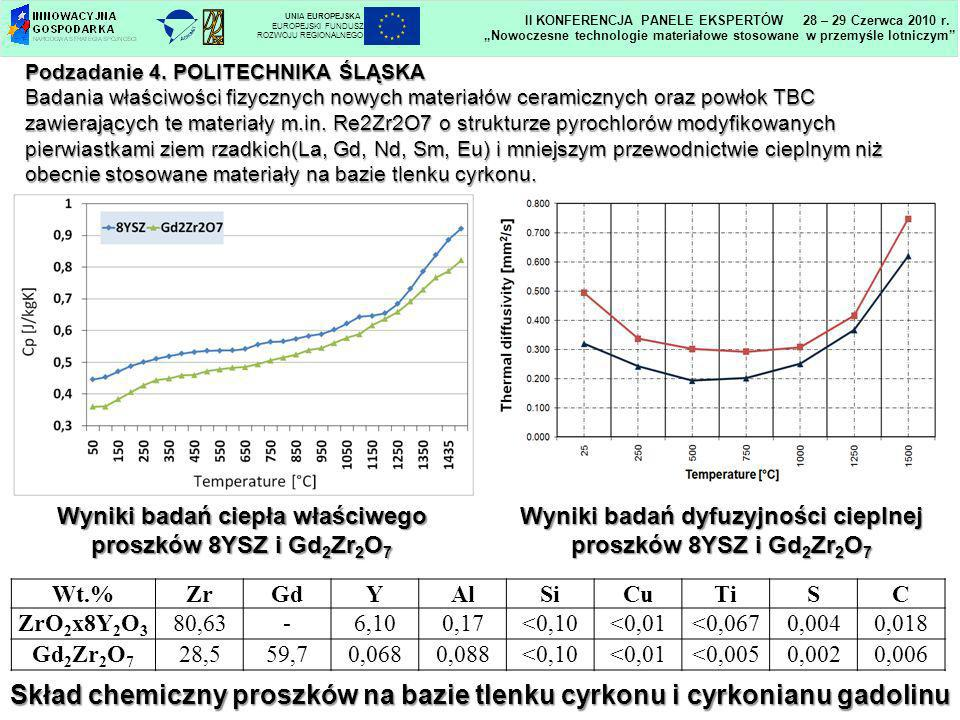 Skład chemiczny proszków na bazie tlenku cyrkonu i cyrkonianu gadolinu