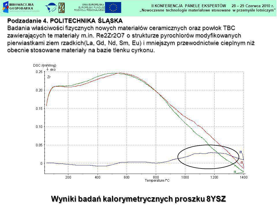Wyniki badań kalorymetrycznych proszku 8YSZ