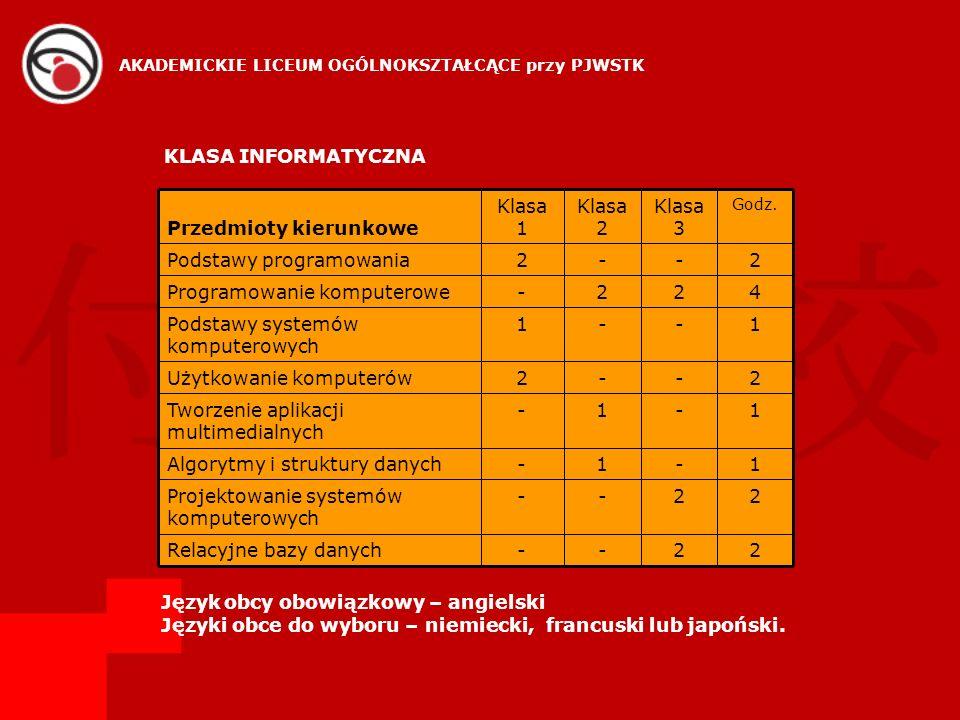 Projektowanie systemów komputerowych 1 Algorytmy i struktury danych