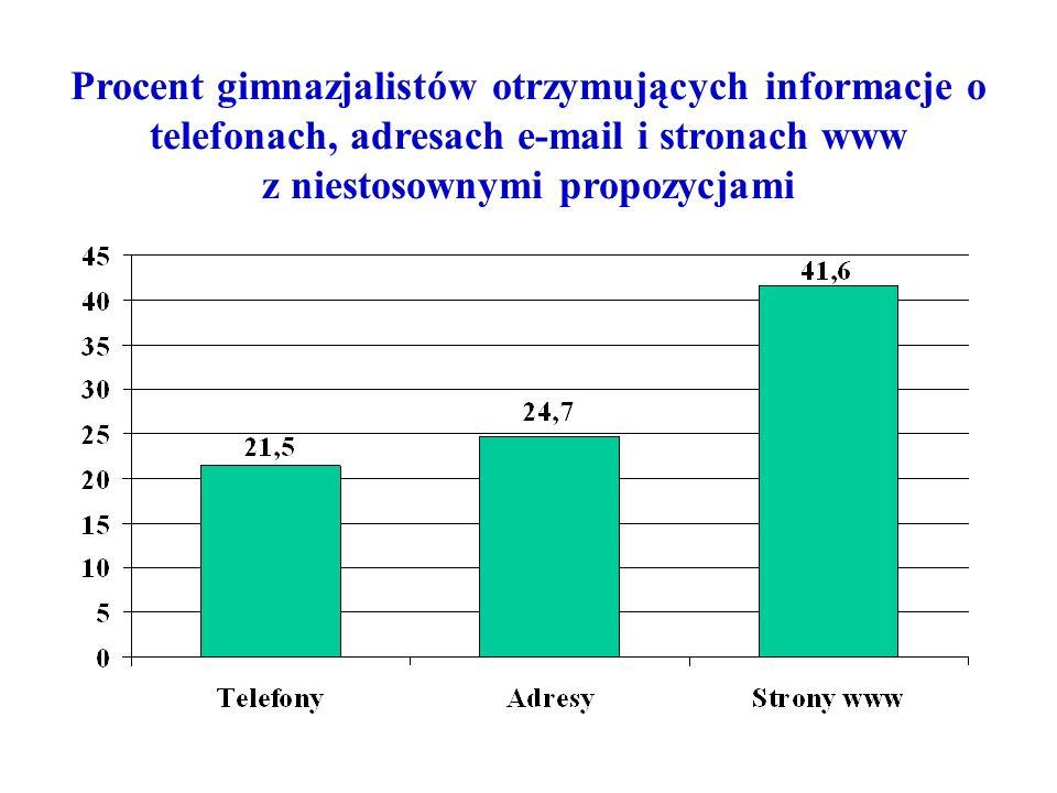 Procent gimnazjalistów otrzymujących informacje o telefonach, adresach e-mail i stronach www z niestosownymi propozycjami