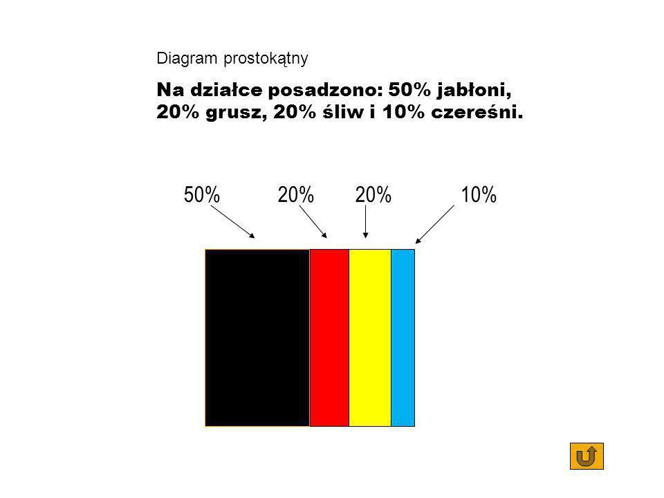 Diagram prostokątny Na działce posadzono: 50% jabłoni, 20% grusz, 20% śliw i 10% czereśni. 50% 20%