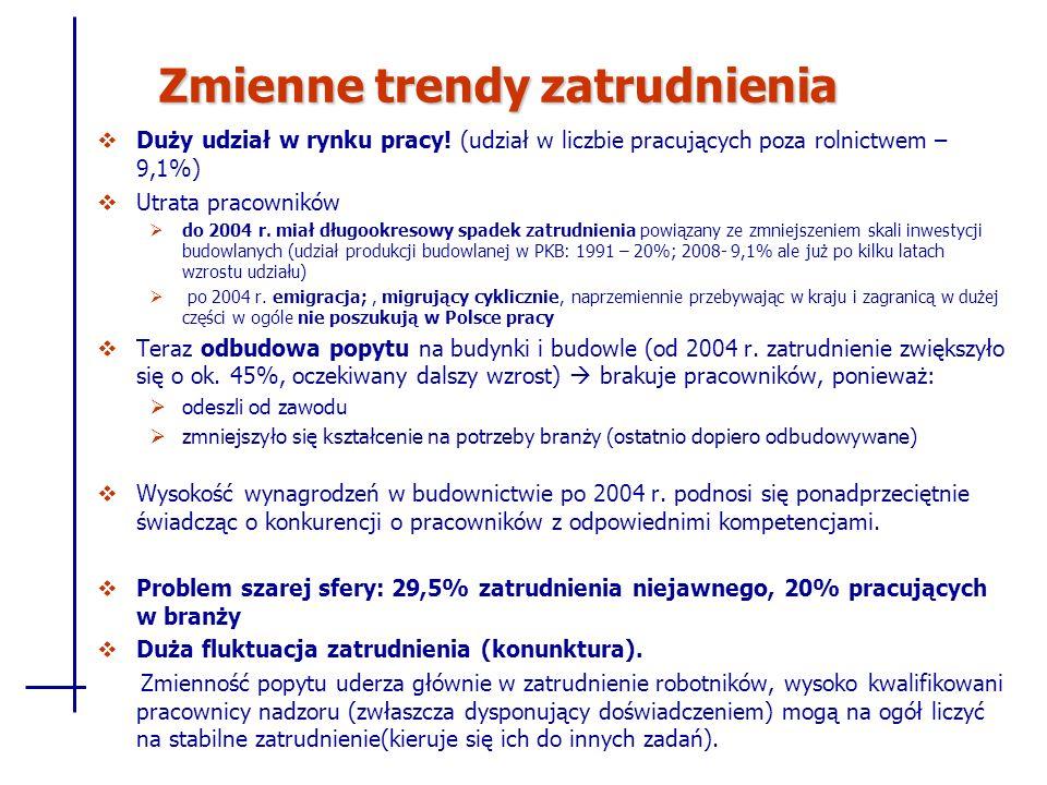 Zmienne trendy zatrudnienia