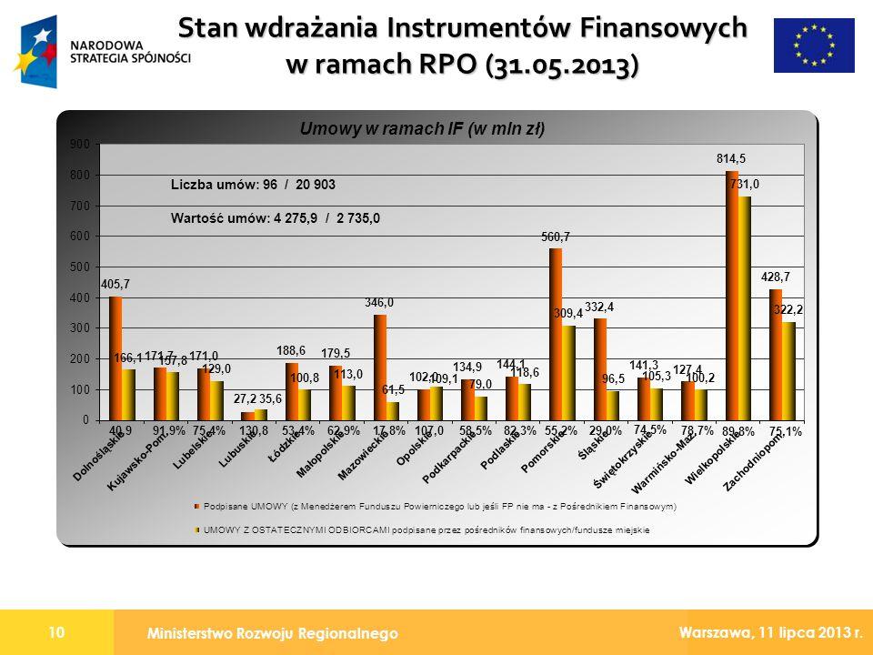 Stan wdrażania Instrumentów Finansowych w ramach RPO (31.05.2013)