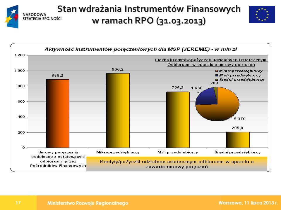 Stan wdrażania Instrumentów Finansowych w ramach RPO (31.03.2013)