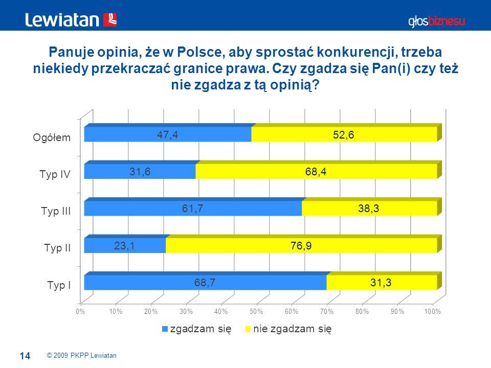 Panuje opinia, że w Polsce, aby sprostać konkurencji, trzeba niekiedy przekraczać granice prawa. Czy zgadza się Pan(i) czy też nie zgadza z tą opinią